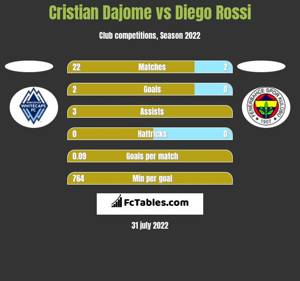 Cristian Dajome vs Diego Rossi h2h player stats
