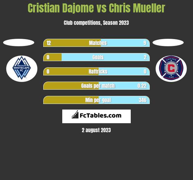 Cristian Dajome vs Chris Mueller h2h player stats