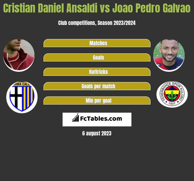 Cristian Daniel Ansaldi vs Joao Pedro Galvao infographic