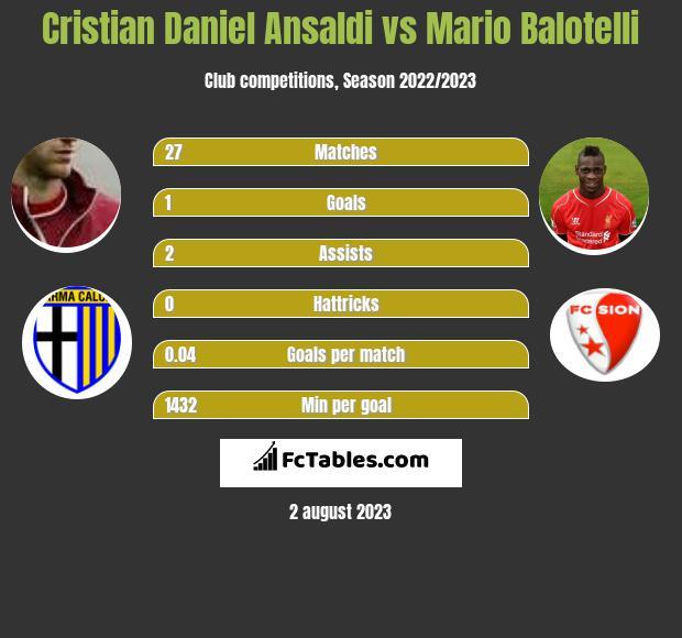 Cristian Daniel Ansaldi vs Mario Balotelli infographic