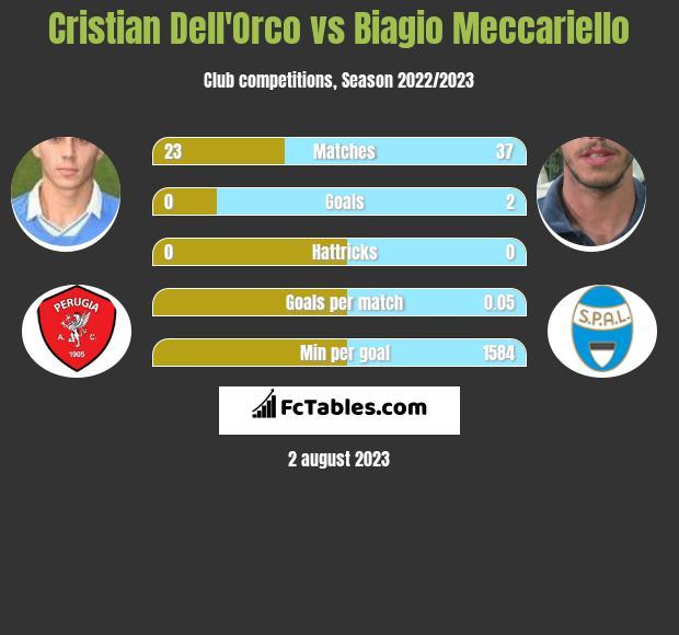 Cristian Dell'Orco vs Biagio Meccariello infographic