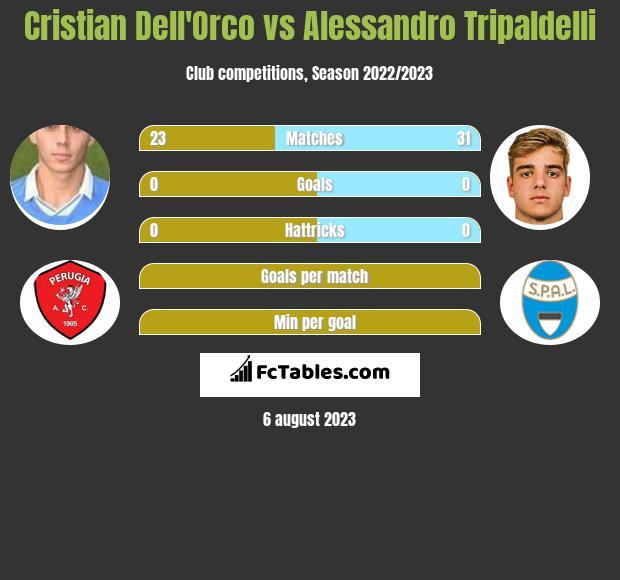 Cristian Dell'Orco vs Alessandro Tripaldelli infographic