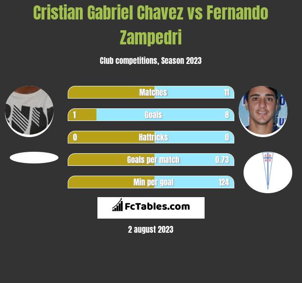 Cristian Gabriel Chavez vs Fernando Zampedri h2h player stats