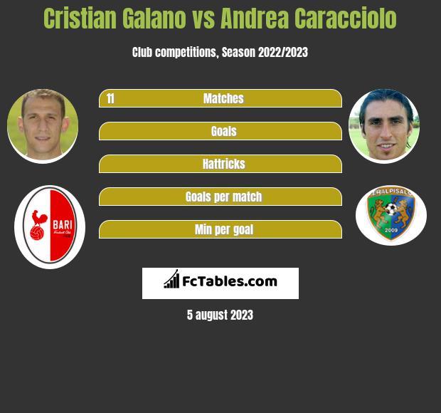Cristian Galano vs Andrea Caracciolo h2h player stats