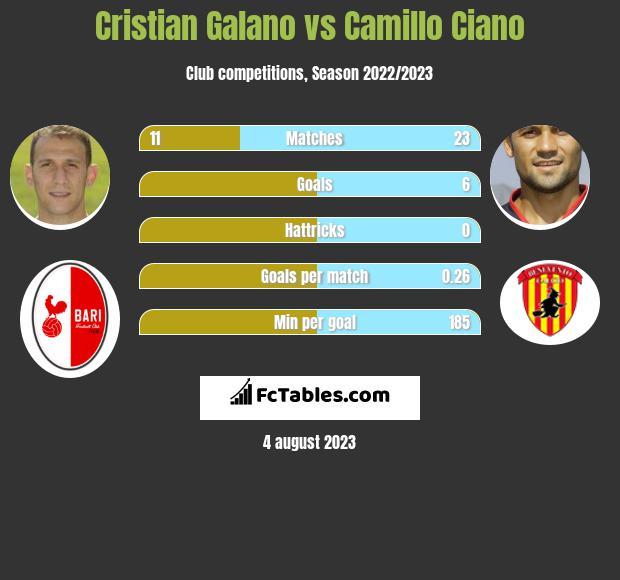 Cristian Galano vs Camillo Ciano h2h player stats