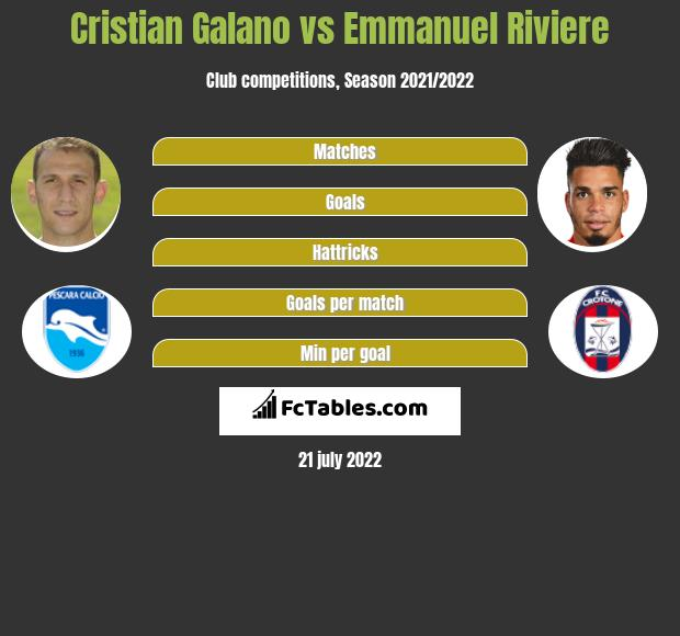 Cristian Galano vs Emmanuel Riviere h2h player stats