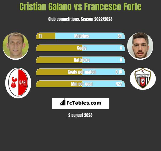 Cristian Galano vs Francesco Forte h2h player stats