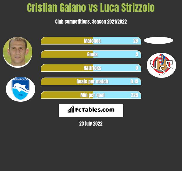 Cristian Galano vs Luca Strizzolo h2h player stats
