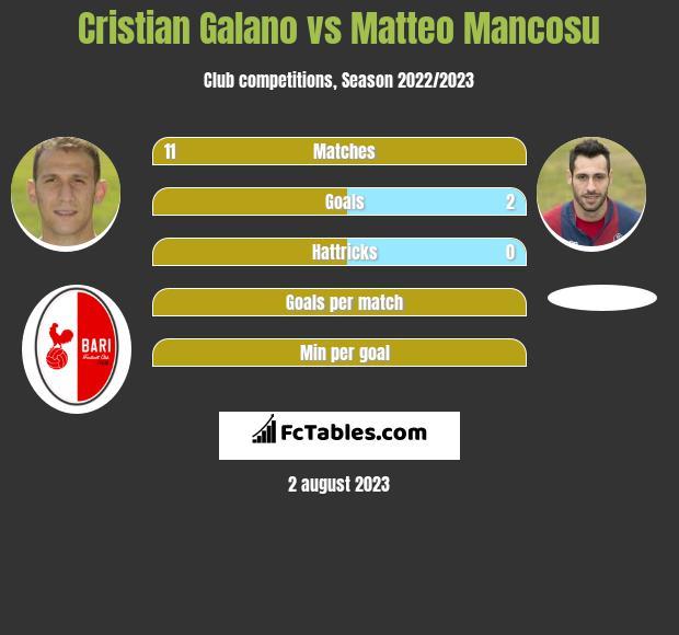 Cristian Galano vs Matteo Mancosu infographic