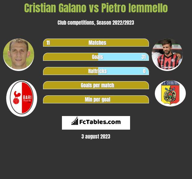 Cristian Galano vs Pietro Iemmello h2h player stats