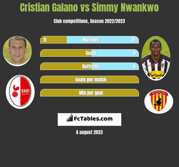 Cristian Galano vs Simmy Nwankwo h2h player stats