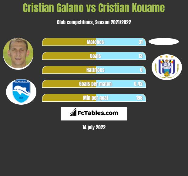 Cristian Galano vs Cristian Kouame h2h player stats