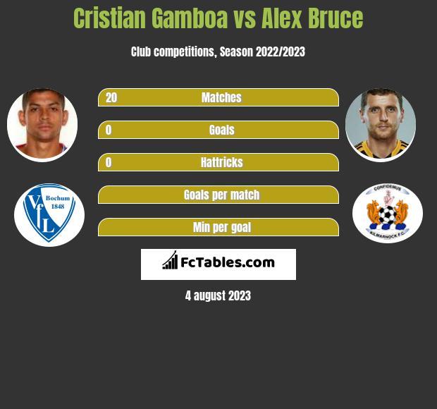 Cristian Gamboa vs Alex Bruce infographic