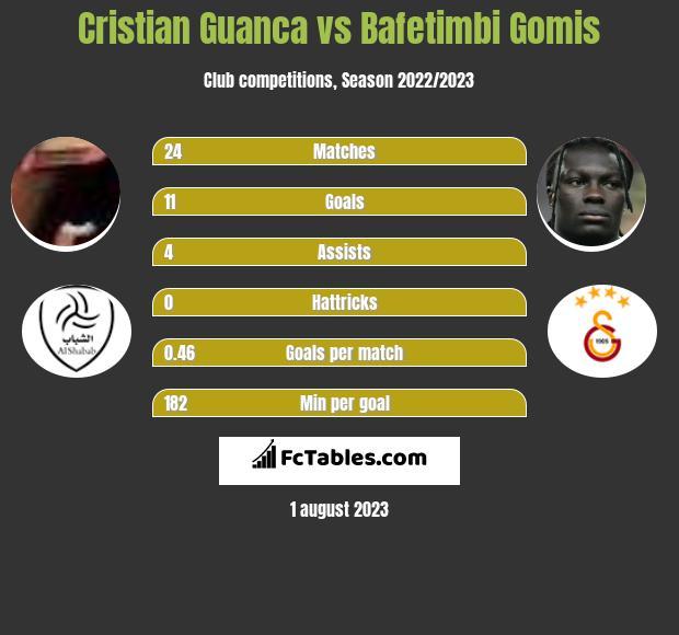 Cristian Guanca vs Bafetimbi Gomis h2h player stats
