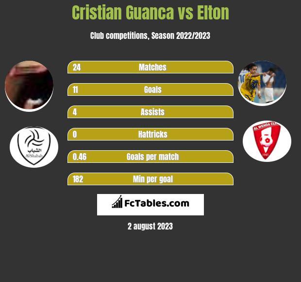 Cristian Guanca vs Elton h2h player stats