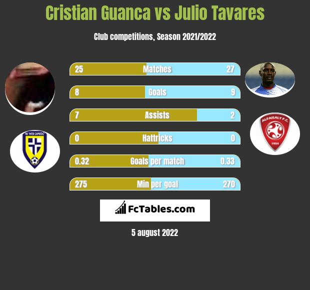 Cristian Guanca vs Julio Tavares h2h player stats
