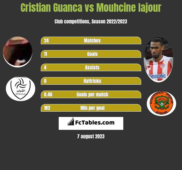 Cristian Guanca vs Mouhcine Iajour h2h player stats