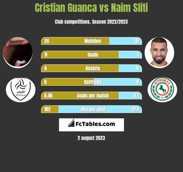Cristian Guanca vs Naim Sliti h2h player stats
