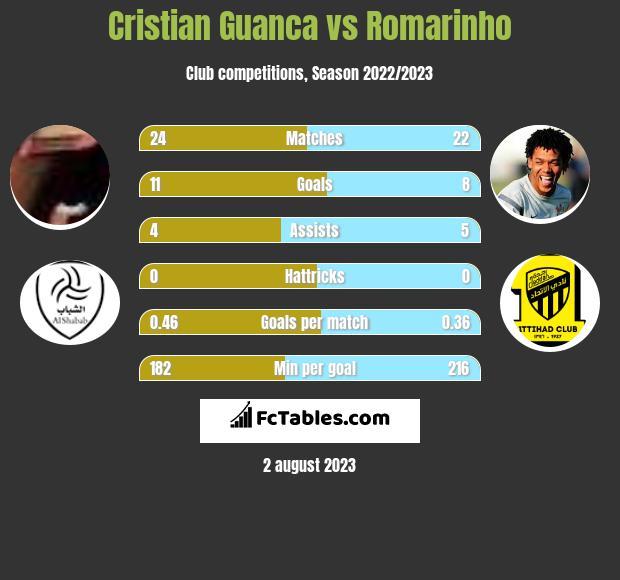 Cristian Guanca vs Romarinho h2h player stats