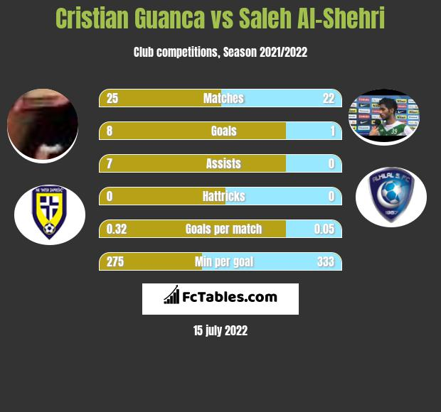 Cristian Guanca vs Saleh Al-Shehri h2h player stats