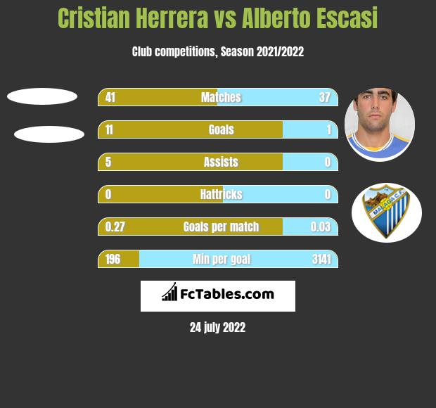 Cristian Herrera vs Alberto Escasi h2h player stats