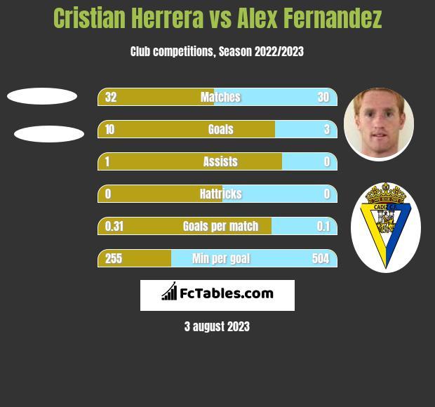 Cristian Herrera vs Alex Fernandez h2h player stats