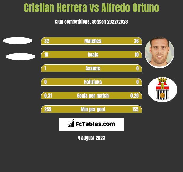 Cristian Herrera vs Alfredo Ortuno h2h player stats