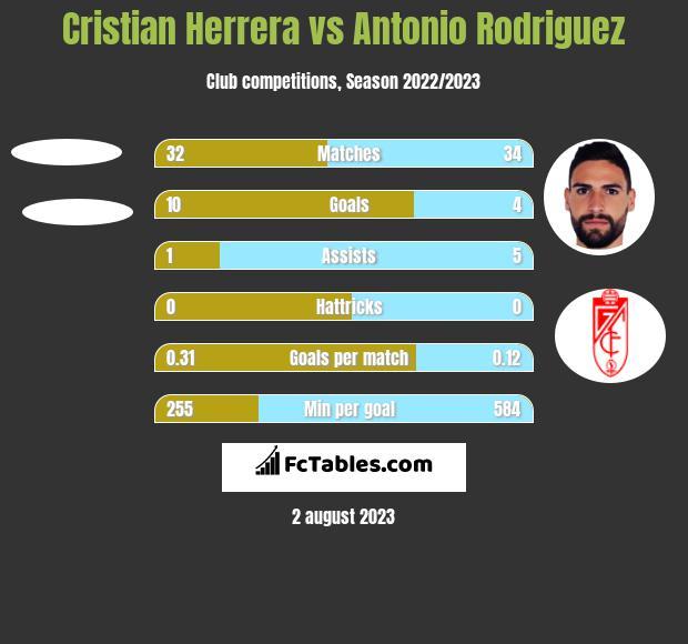 Cristian Herrera vs Antonio Rodriguez h2h player stats