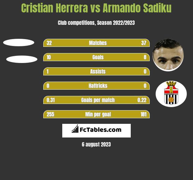 Cristian Herrera vs Armando Sadiku h2h player stats