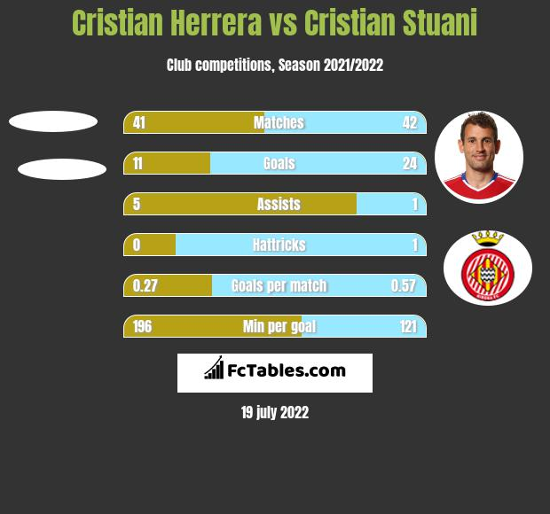 Cristian Herrera vs Cristian Stuani h2h player stats