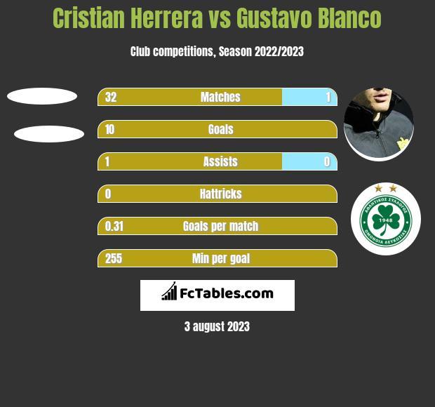 Cristian Herrera vs Gustavo Blanco h2h player stats