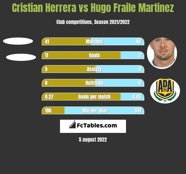 Cristian Herrera vs Hugo Fraile Martinez h2h player stats