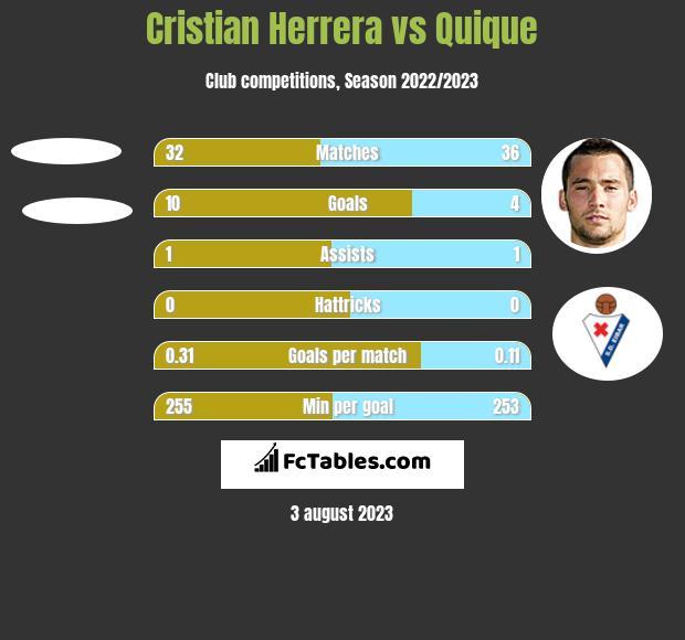 Cristian Herrera vs Quique h2h player stats