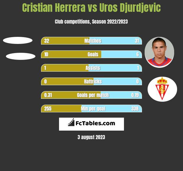 Cristian Herrera vs Uros Djurdjevic h2h player stats