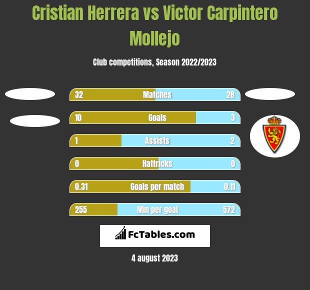 Cristian Herrera vs Victor Carpintero Mollejo h2h player stats
