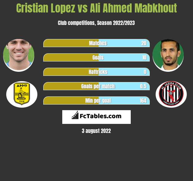 Cristian Lopez vs Ali Ahmed Mabkhout infographic