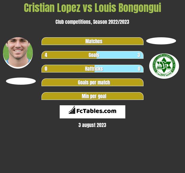 Cristian Lopez vs Louis Bongongui h2h player stats