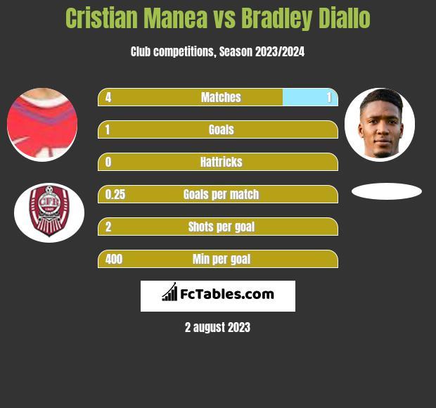 Cristian Manea vs Bradley Diallo infographic