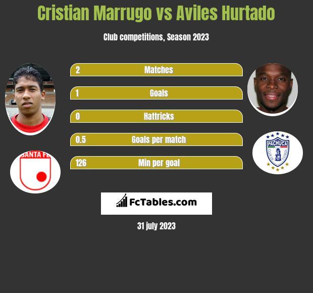 Cristian Marrugo vs Aviles Hurtado h2h player stats