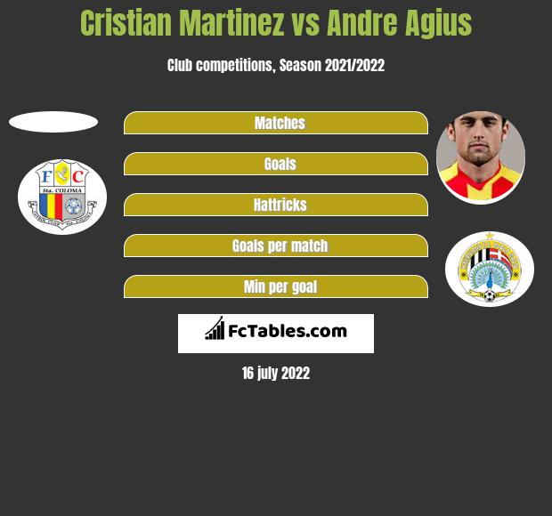 Cristian Martinez vs Andre Agius h2h player stats