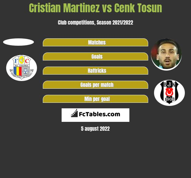 Cristian Martinez vs Cenk Tosun h2h player stats