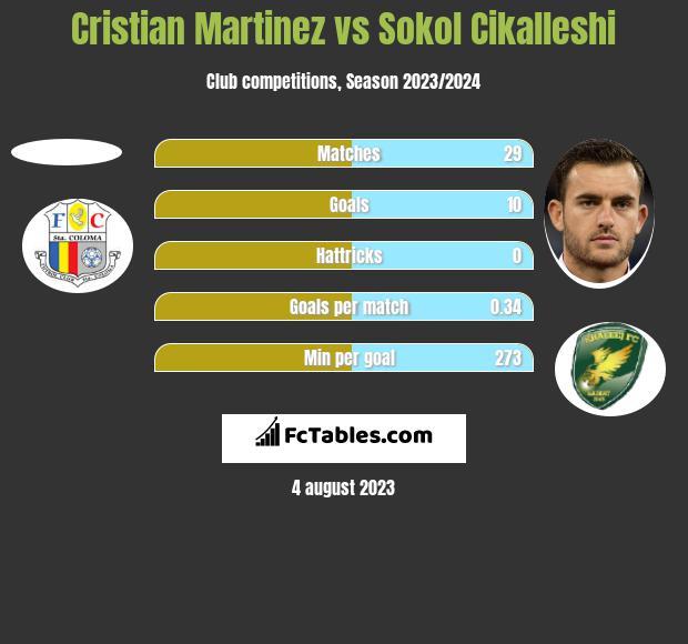 Cristian Martinez vs Sokol Cikalleshi h2h player stats