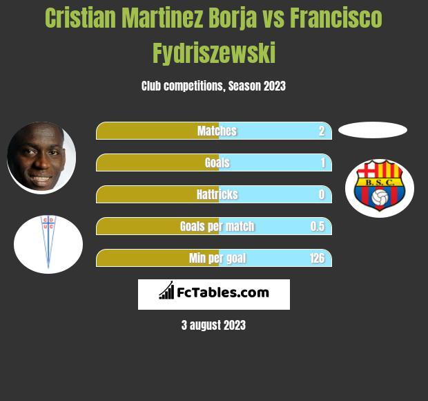 Cristian Martinez Borja vs Francisco Fydriszewski h2h player stats