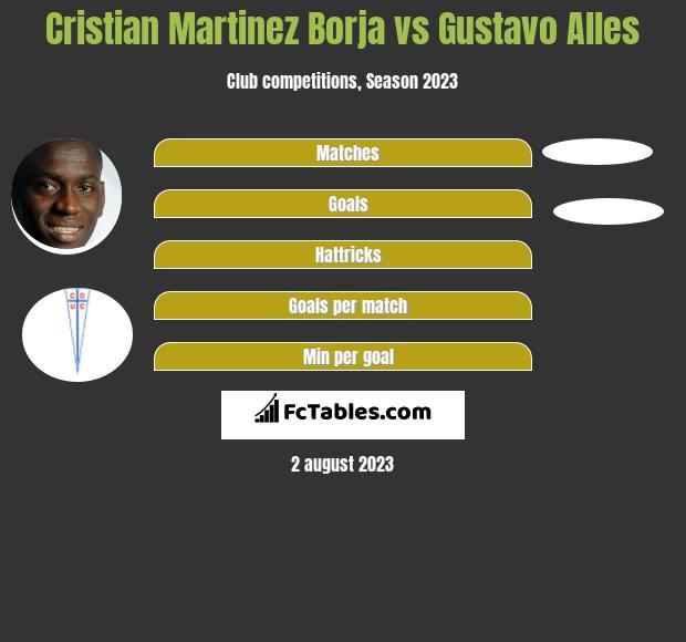 Cristian Martinez Borja vs Gustavo Alles h2h player stats