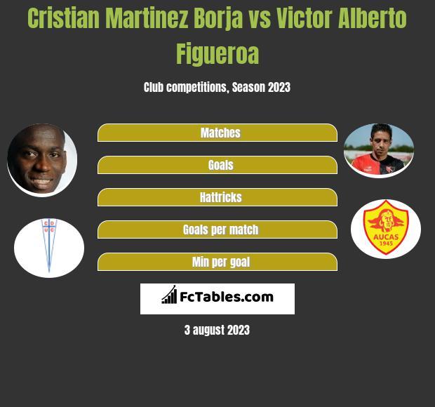 Cristian Martinez Borja vs Victor Alberto Figueroa h2h player stats
