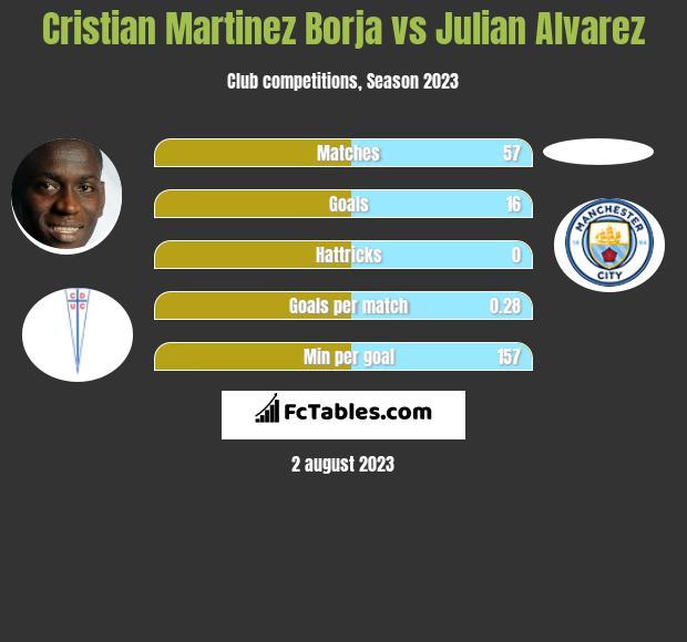 Cristian Martinez Borja vs Julian Alvarez h2h player stats