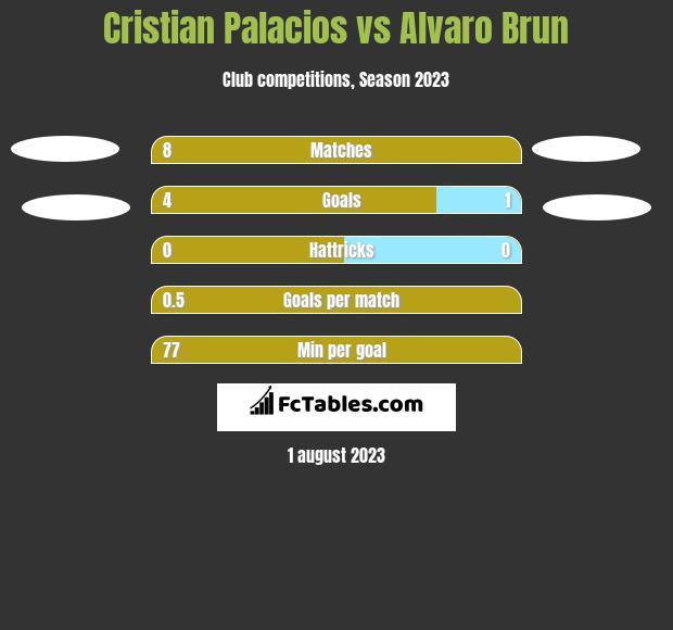 Cristian Palacios vs Alvaro Brun h2h player stats