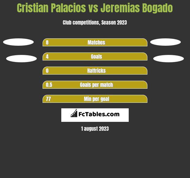 Cristian Palacios vs Jeremias Bogado h2h player stats