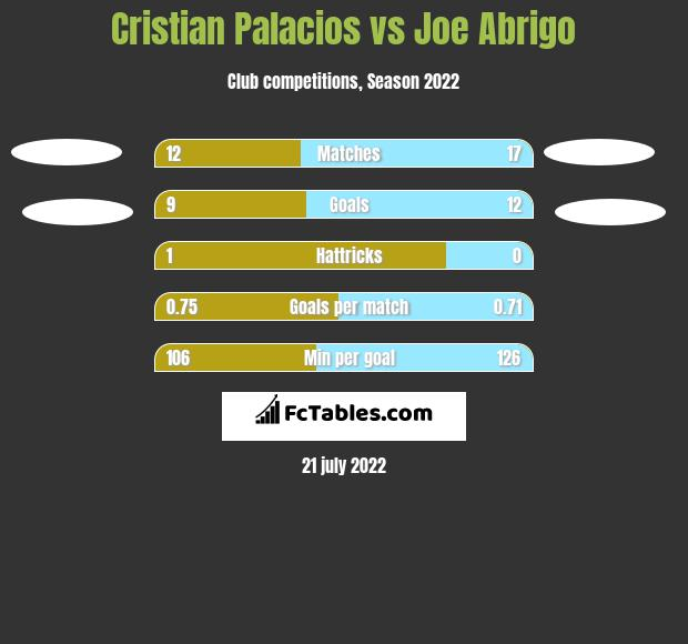 Cristian Palacios vs Joe Abrigo h2h player stats