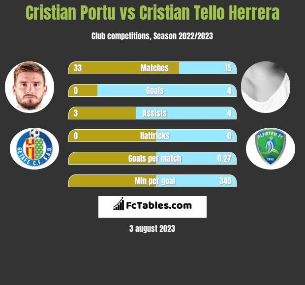 Cristian Portu vs Cristian Tello Herrera h2h player stats